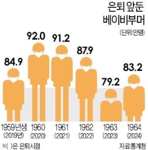 내년부터 '경제인구 절벽'…年 88만명 은퇴