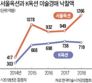 김환기·해외미술에 매수세…미술 경매시장 20년 만에 2000억 돌파