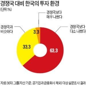 """기업 10곳 중 7곳 """"한국 투자 환경…中·日보다 열악"""""""