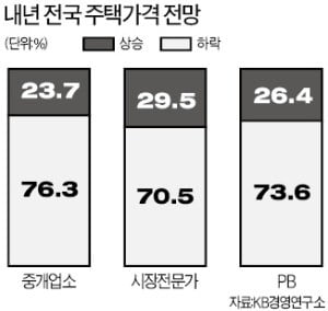 """전문가 10명 중 7명 """"내년 집값 떨어진다"""""""