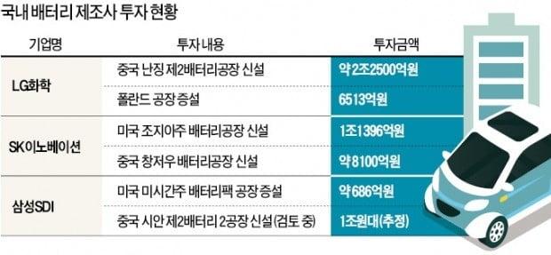 """LG화학·삼성SDI·SK이노베이션 """"몸집서 밀리면 끝""""…전기차 배터리업체 사활 건 '투자 전쟁'"""