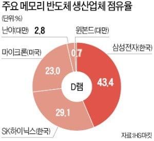 """""""과징금 낼래, 특허訴 포기할래""""…삼성·SK 반도체 '겁박'한 중국"""