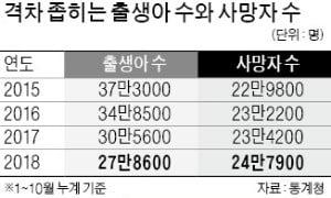 10월 출생아 2만6500명…31개월째 '역대 최저'