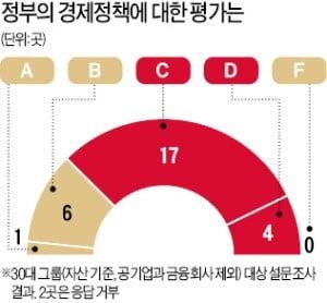 """30대그룹 긴급 설문…기업 70% """"내년 투자·고용 늘릴 엄두도 못 내"""""""