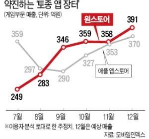 '토종 앱장터의 반란'…원스토어, 게임매출 애플 제쳤다