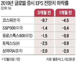 한국 상장사 내년 실적 전망치, 주요국 중 가장 가파르게 내려