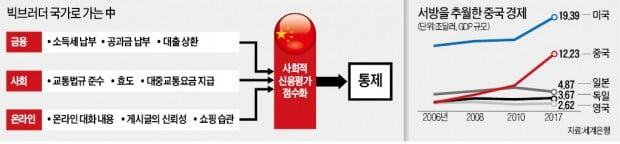 샤오캉 사회·중국夢 실현이 궁극적 목표라지만…中에 드리운 '디지털 빅브러더' 그림자