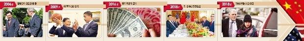 <2006년 협력 강화 다짐한 미·중> 후진타오 중국 국가주석이 2006년 미국을 방문해 조지 W 부시 미국 대통령을 만나고 있다. 미·중은 이 회담을 통해 상호 협력 관계를 강화하기로 약속했다. <2009년 G2로 부상한 중국 >중국은 2009년 제1회 미·중 전략경제대화를 통해 미국과 주요 2개국(G2)으로 부상했다. 버락 오바마 미국 대통령(오른쪽)이 왕치산 중국 부총리에게 농구공을 선물하고 있다.  <2016년  중국 위안화의 굴기 > 중국 위안화가 2016년 국제통화기금(IMF)의 특별인출권(SDR) 바스켓에 편입됐다. 이로써 위안화는 미국 달러화, 유로화, 영국 파운드화, 일본 엔화와 같은 위상을 가지게 됐다. <2018년  미·중 통상전쟁 돌입> 도널드 트럼프 미국 대통령(오른쪽 두 번째)과 시진핑 중국 국가주석(맨 왼쪽)이 통상전쟁 문제를 논의하기 위해 지난 1일 아르헨티나 부에노스아이레스에서 정상회담을 하고 있다. <2018년 가속화하는 패권 대결> 미·중의 기술패권 전쟁이 가속화하고 있다. 멍완저우 화웨이 부회장(오른쪽)이 미국의 요청으로 캐나다에서 체포된 뒤 보석으로 풀려났다. 미국은 안보 침해 이유로 화웨이 제품 사용을 금지시켰다.