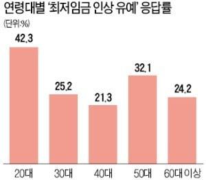 """고용쇼크 20대 """"최저임금 인상 유예해야"""""""