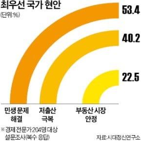 """""""적폐 청산보다 민생경제…최저임금 인상 연기해야"""""""