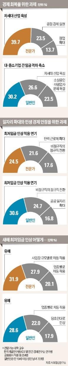 """경제 살리려면 """"차세대 산업 육성"""" """"대기업·中企 임금격차 축소"""""""