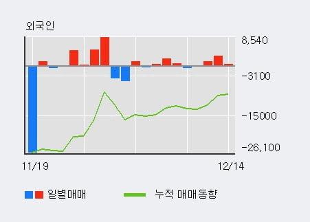 [한경로보뉴스] '대림산업우' 52주 신고가 경신