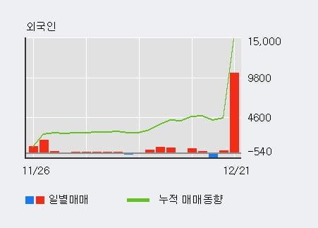 [한경로보뉴스] 'CJ우' 5% 이상 상승