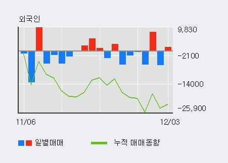 [한경로보뉴스] '동일제강' 5% 이상 상승, 기관 5일 연속 순매수(84주)