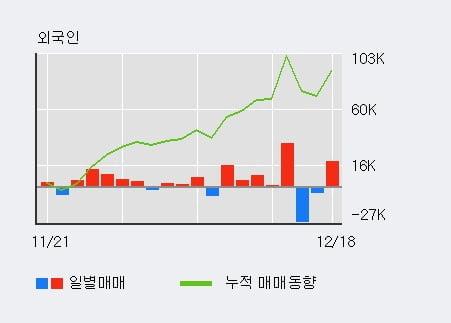 [한경로보뉴스] '형지엘리트' 5% 이상 상승, 기관 9일 연속 순매수(1,617주)