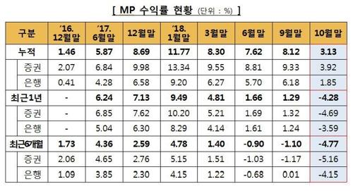 '만능통장' ISA 누적수익률 3.13%…한달새 4.99%p 하락