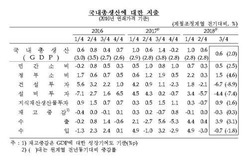 '경제활력 시들'…3분기 성장률 0.6%·국민소득 0.7%