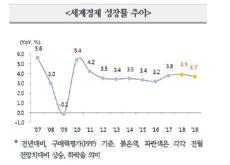 해외IB, 한국 성장률 전망 0.1%p↓…올해 2.7%·내년 2.6%