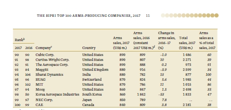한국 4대방산업체 작년 무기판매 23%↓…최대폭 감소