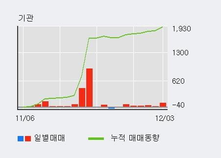 [한경로보뉴스] '고려산업' 5% 이상 상승