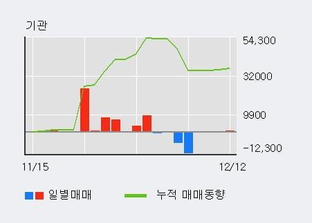 [한경로보뉴스] '신풍제지' 5% 이상 상승