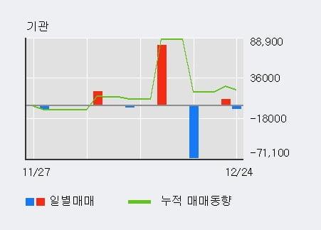 [한경로보뉴스] '미래에셋대우우' 5% 이상 상승, 주가 상승 중, 단기간 골든크로스 형성