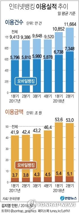 [감원한파] '억대연봉+안정성' 금융사 황금 일자리 줄어든다