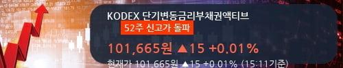 [한경로보뉴스] 'KODEX 단기변동금리부채권액티브' 52주 신고가 경신, 전형적인 상승세, 단기·중기 이평선 정배열