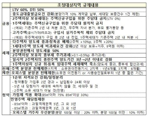 조정대상지역 규제내용(자료 국토교통부)
