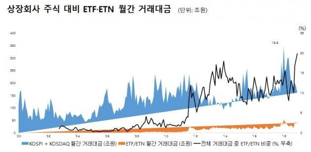 """""""오를만한 종목 안보인다""""…지난달 ETF·ETN 비중 역대 최대"""