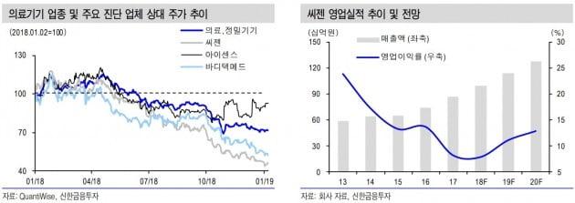 """""""씨젠, 4분기 매출 사상 최대 예상""""-신한"""