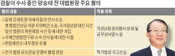 양승태 '직권남용 여부'가 사법처리 관건
