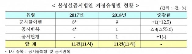 지난해 불성실공시법인 지정유형별 현황. (자료 = 거래소)
