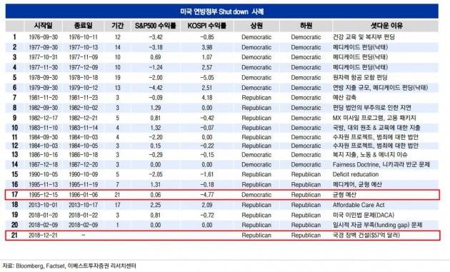 """""""미 셧다운 장기화 가능성…과거 장기화시 코스피 급락"""""""
