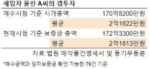 [집코노미] 궁여지책…300채 '동탄 갭투자자' 집 대거 경매 신청