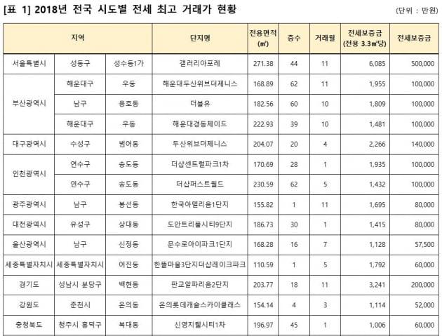 """""""전세값만 50억""""…갤러리아포레, 작년 전국 최고가 기록"""
