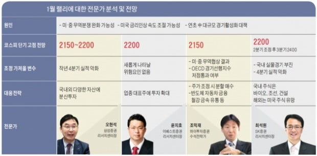 """예상 밖 안도 랠리…""""업종대표株 확대해야"""""""