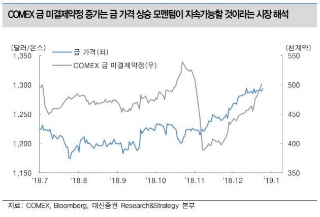 """""""향후 금 가격 온스당 1300달러 웃돌 전망…투자 여전히 유효"""""""