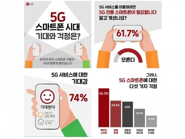 5G 스마트폰 기대 크지만…배터리 소모·발열 문제는 '글쎄'