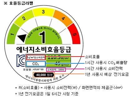 [이슈+] 필수가전 '의류건조기'에 '에너지 효율등급'이 없다고?