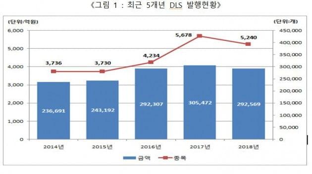 지난해 DLS 발행금액 29조2569억원…전년비 4.2% 감소