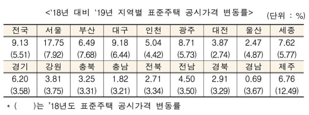 [단독주택 가격공시] 서울 17% 급등…보유세 폭탄 터진다