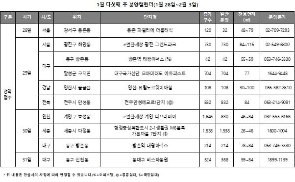 """[집코노미]""""모델하우스 개관無…서울 대구 인천 정비사업 청약"""""""