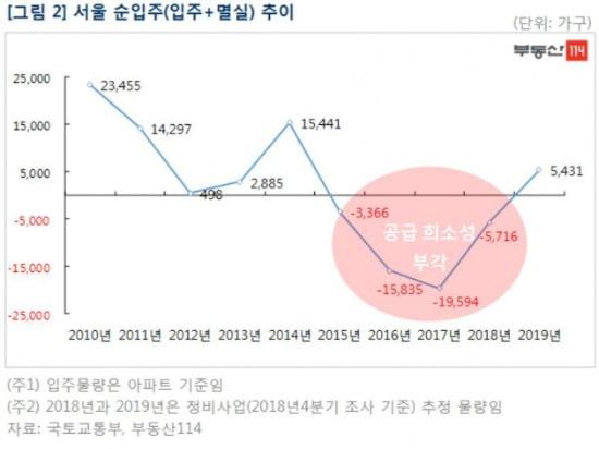 미달난 서울 아파트 청약, 안달난 분양 시장