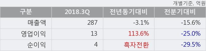 [한경로보뉴스] '화인베스틸' 10% 이상 상승, 2018.3Q, 매출액 287억(-3.1%), 영업이익 13억(+113.6%)