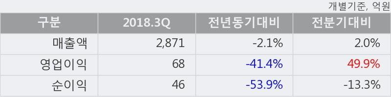 [한경로보뉴스] '신세계건설' 5% 이상 상승, 2018.3Q, 매출액 2,871억(-2.1%), 영업이익 68억(-41.4%)