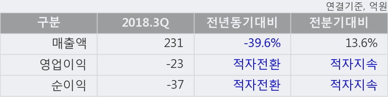 [한경로보뉴스] '유양디앤유' 5% 이상 상승, 주가 상승 중, 단기간 골든크로스 형성