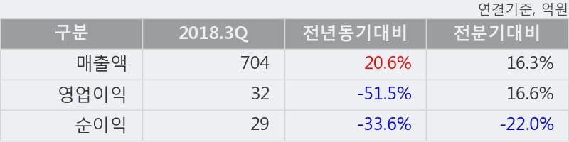 [한경로보뉴스] '이니텍' 10% 이상 상승, 2018.3Q, 매출액 704억(+20.6%), 영업이익 32억(-51.5%)