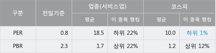 [한경로보뉴스] '제일파마홀딩스' 5% 이상 상승, 전일 종가 기준 PER 0.8배, PBR 2.3배, 저PER