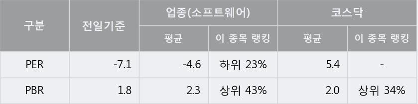 [한경로보뉴스] '핸디소프트' 10% 이상 상승, 전형적인 상승세, 단기·중기 이평선 정배열